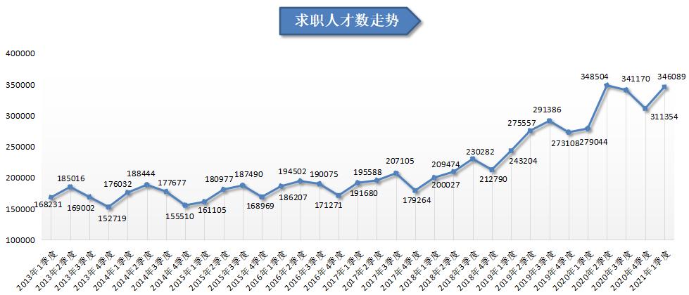 2021年广西求职人才供求分析报告